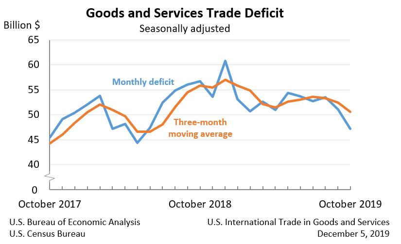 Defizit in der US-Handelsbilanz in den letzten zwei Jahren