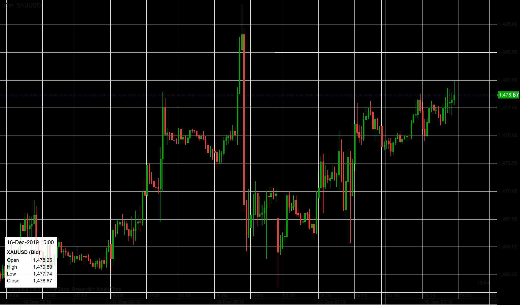 Goldpreis im Verlauf der letzten fünf Tage
