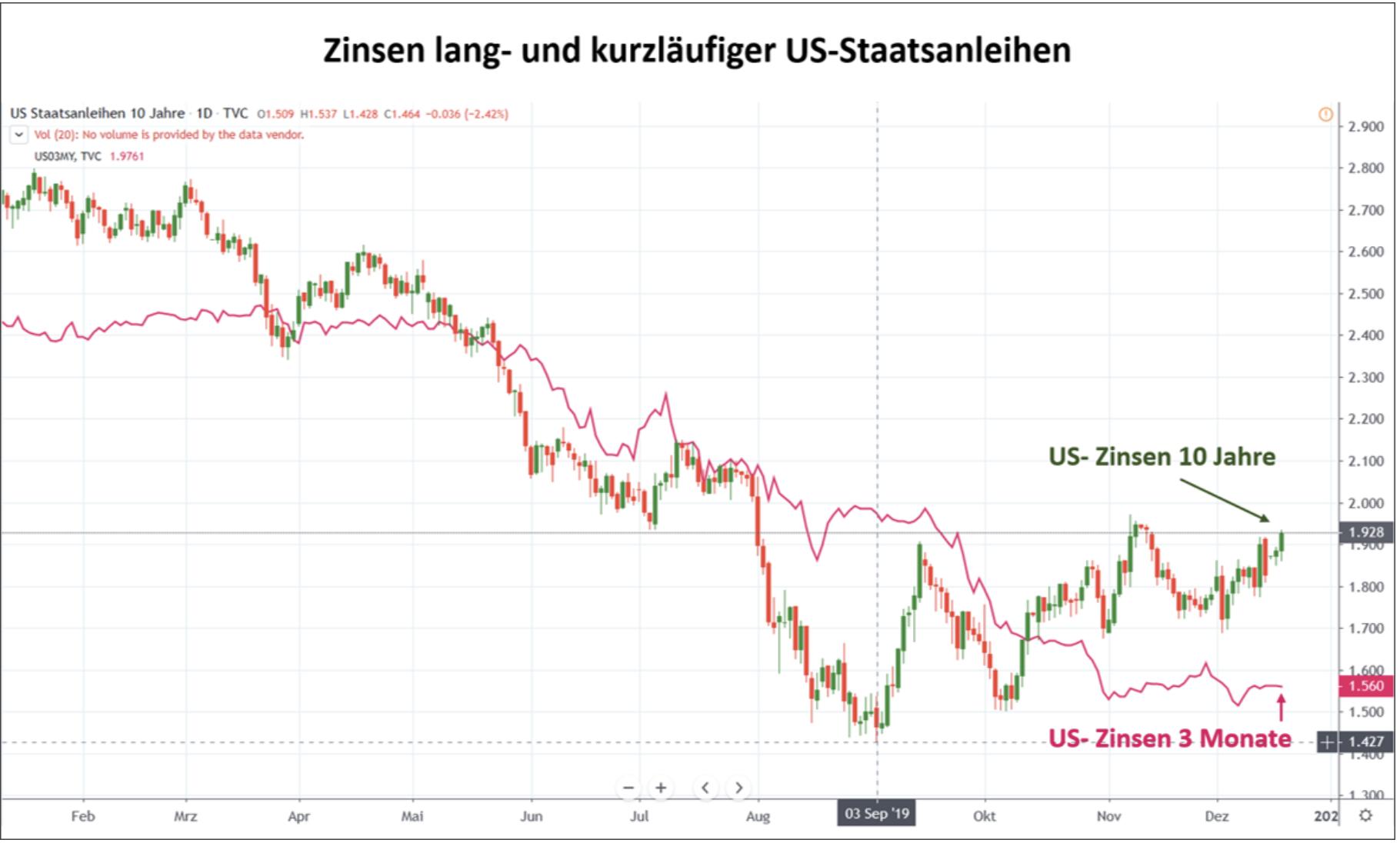 US-Zinsen bei Staatsanleihen