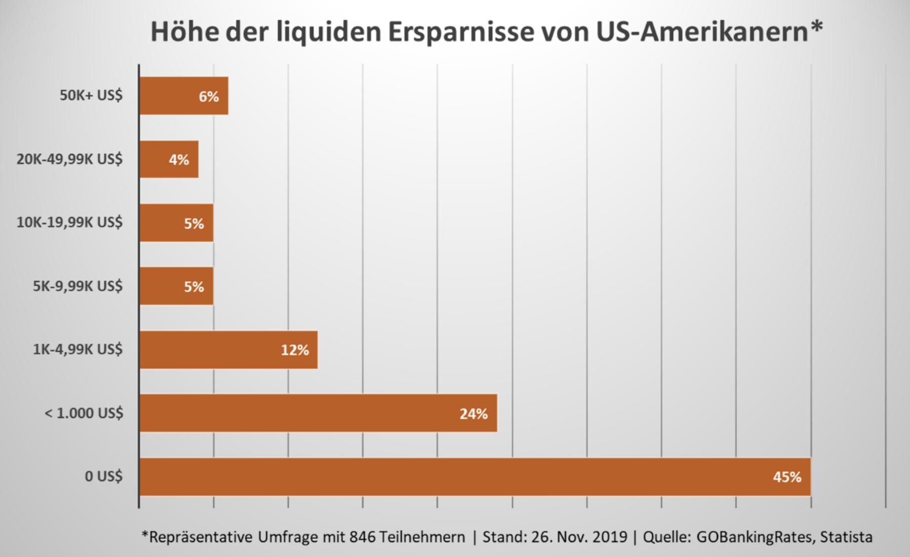 Liquide Ersparnisse der Einwohner in den USA