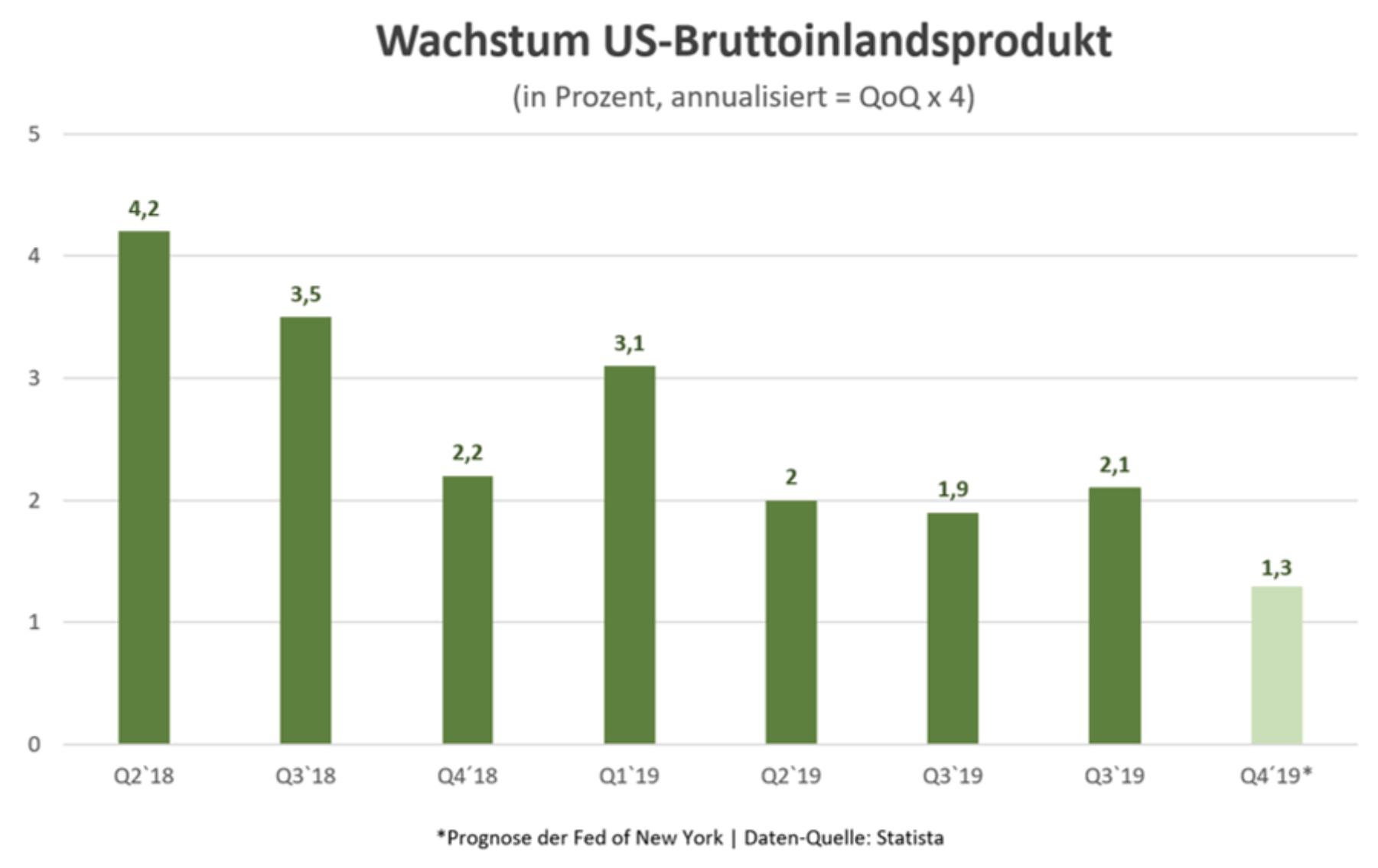 Wachstum im US-BIP