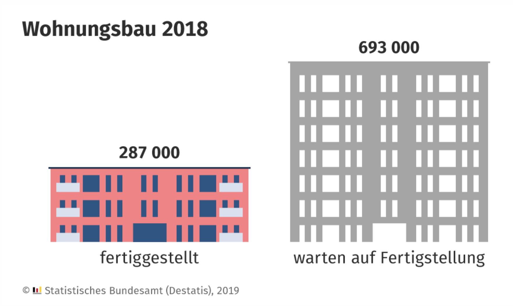 Grafik zum Wohnungsbau in Deutschland