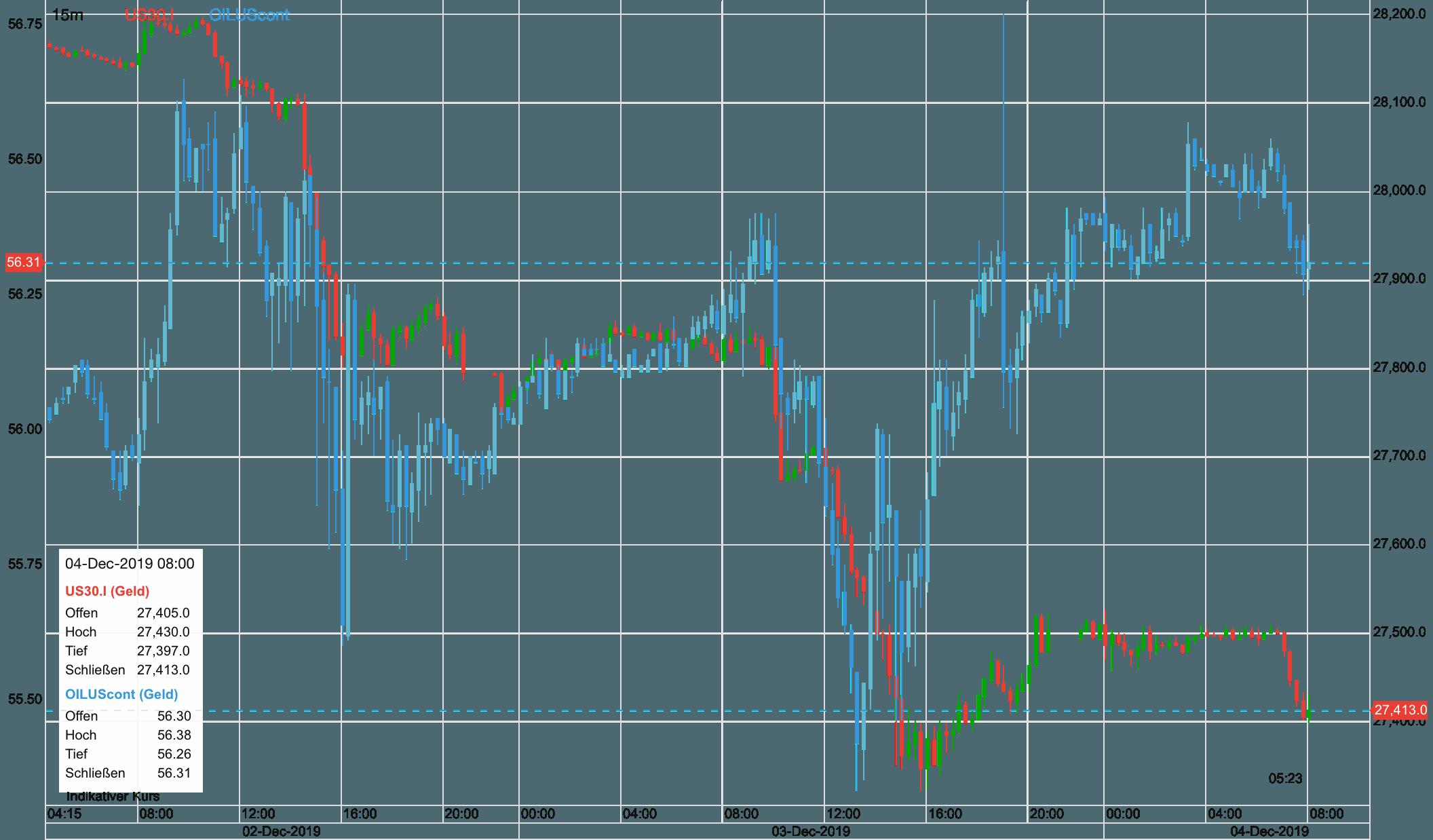 WTI Ölpreis im Vergleich zum Dow 30