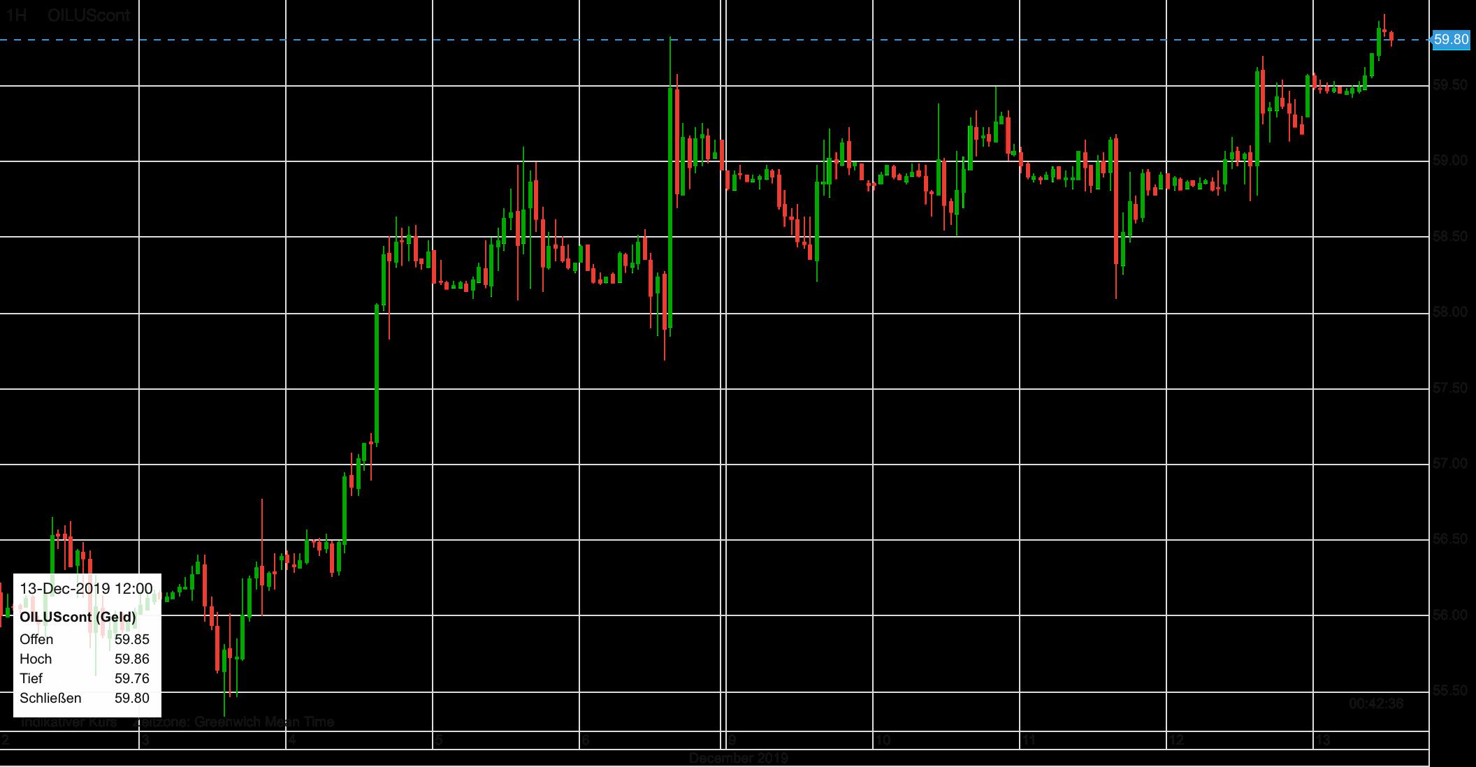 Verlauf im WTI-Ölpreis seit dem 2. Dezember