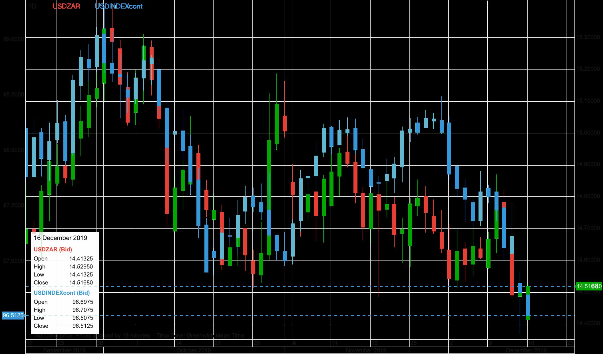 USD vs Südafrikanischer Rand
