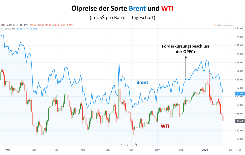 Der Ölpreis der Sorten Brent und WTI im Chart