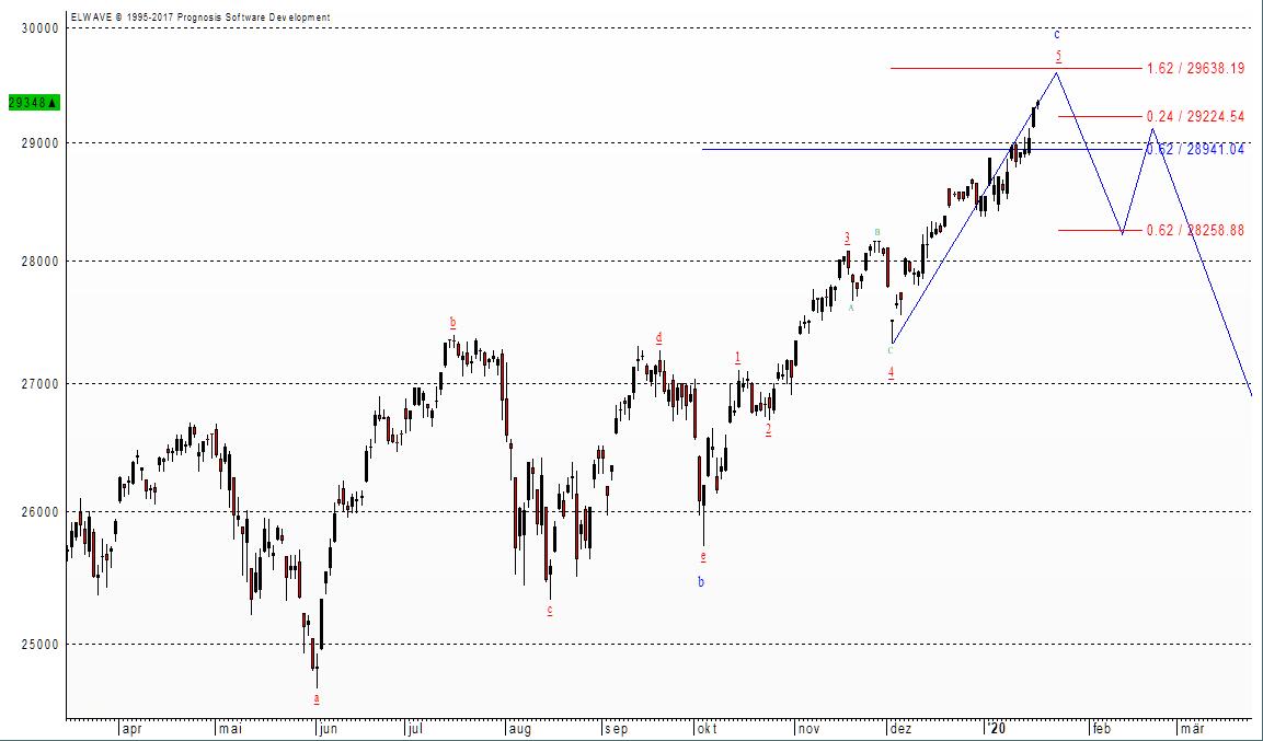 Der Dow Jones dürfte vor einer Korrektur stehen