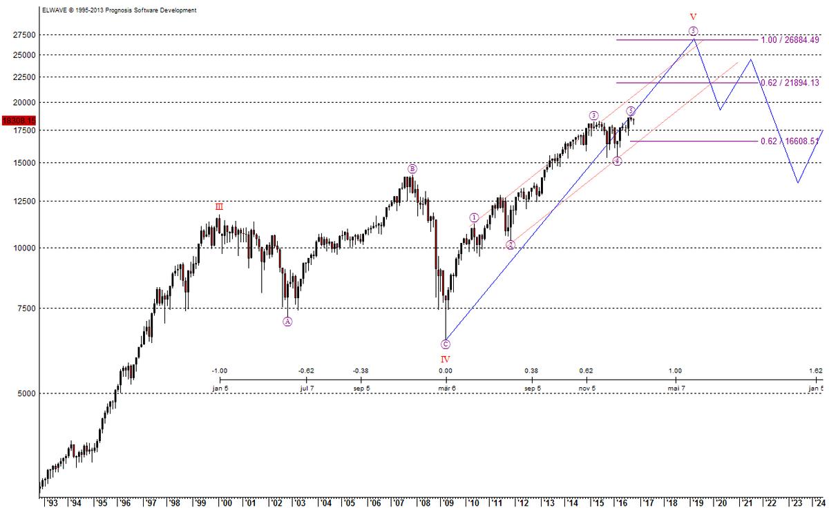 Die Aktienmärkte sind noch nicht völlig heiß gelaufen - hier der Dow Jones