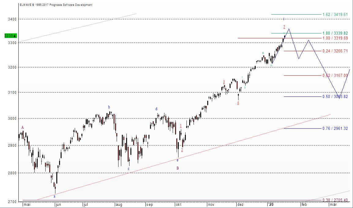 Der S&P 500 steht wie der Dow Jones in den letzten Zügen einer Aufwärtsbewegung