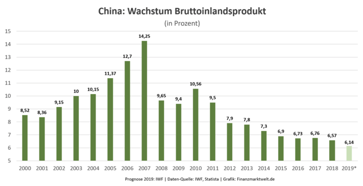 China BIP-Wachstum als Balkendiagramm
