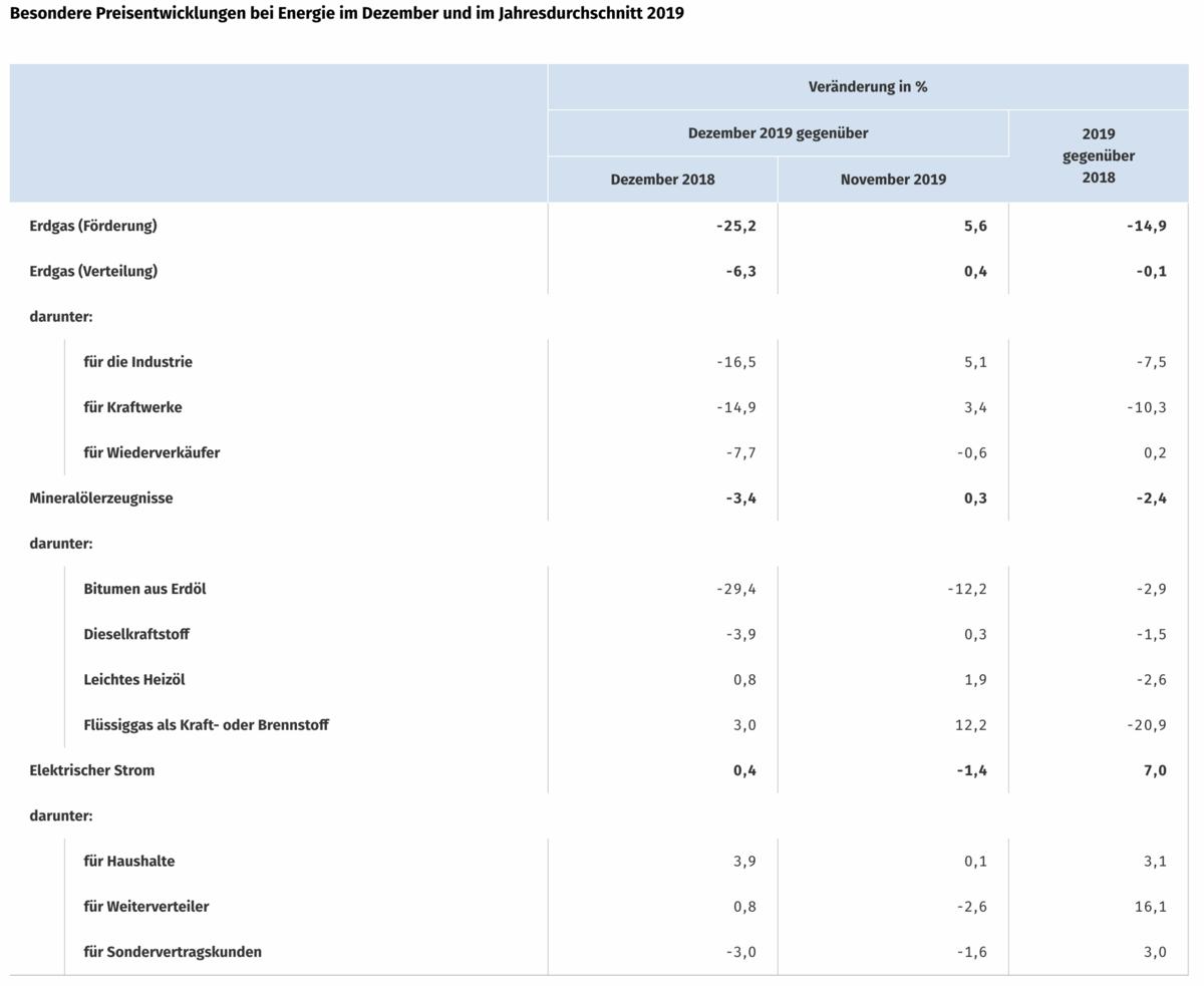 Erzeugerpreise Dezember Statistik
