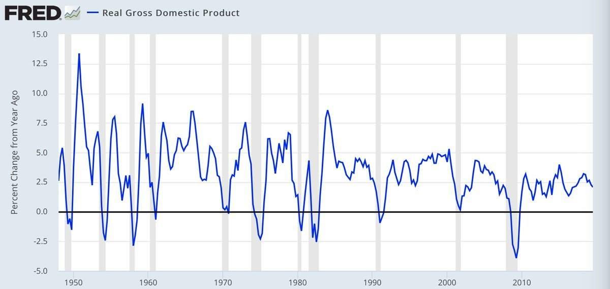 Trump stellt das Wirtschaftswachstum der USA deutlich zu positiv dar