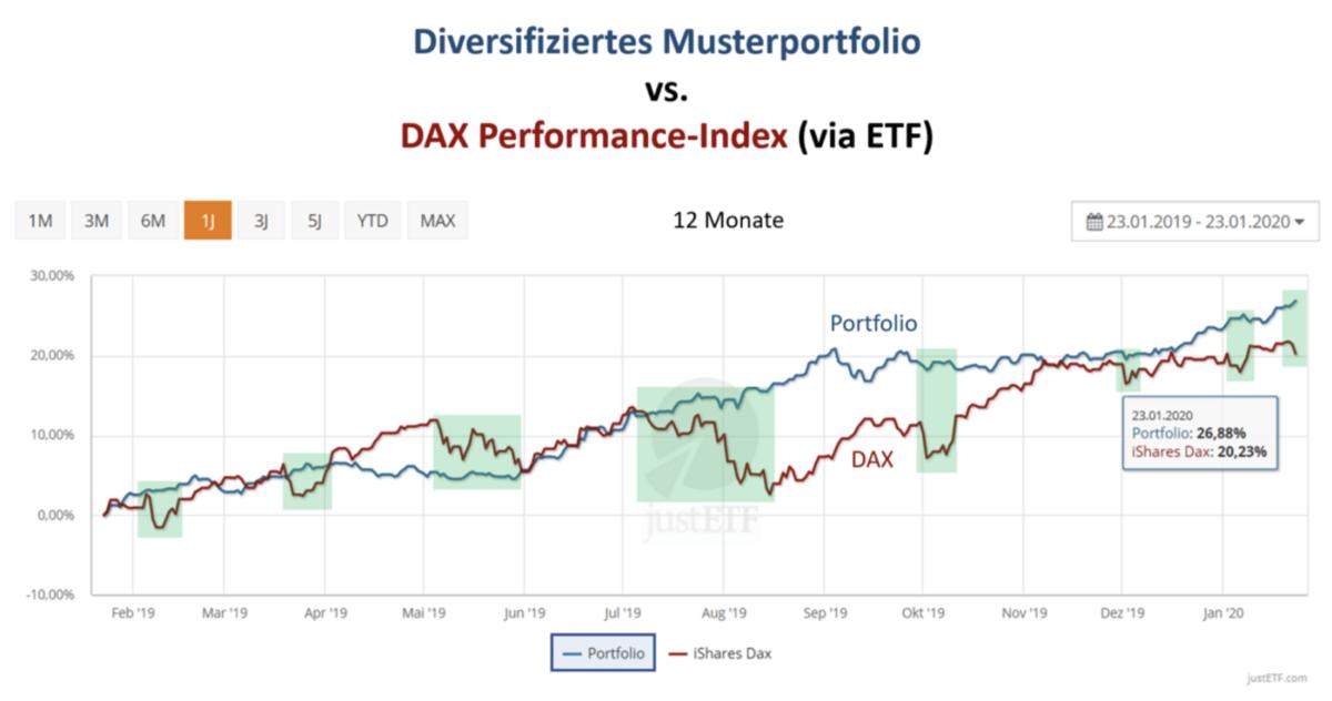 Aktienmärkte Musterportfolio vs Dax