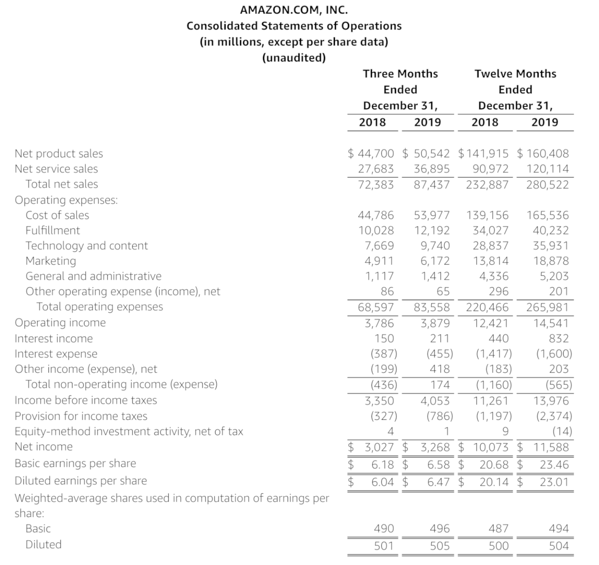 Amazon Quartalszahlen Übersicht