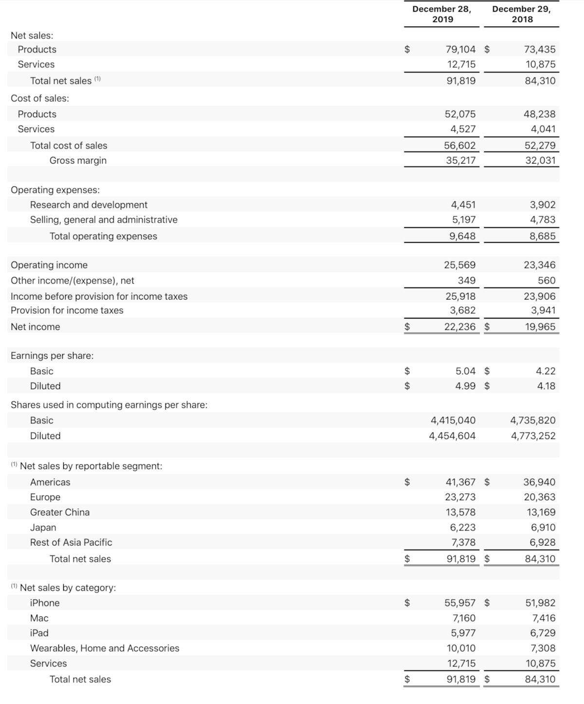 Apple Quartalszahlen im Detail
