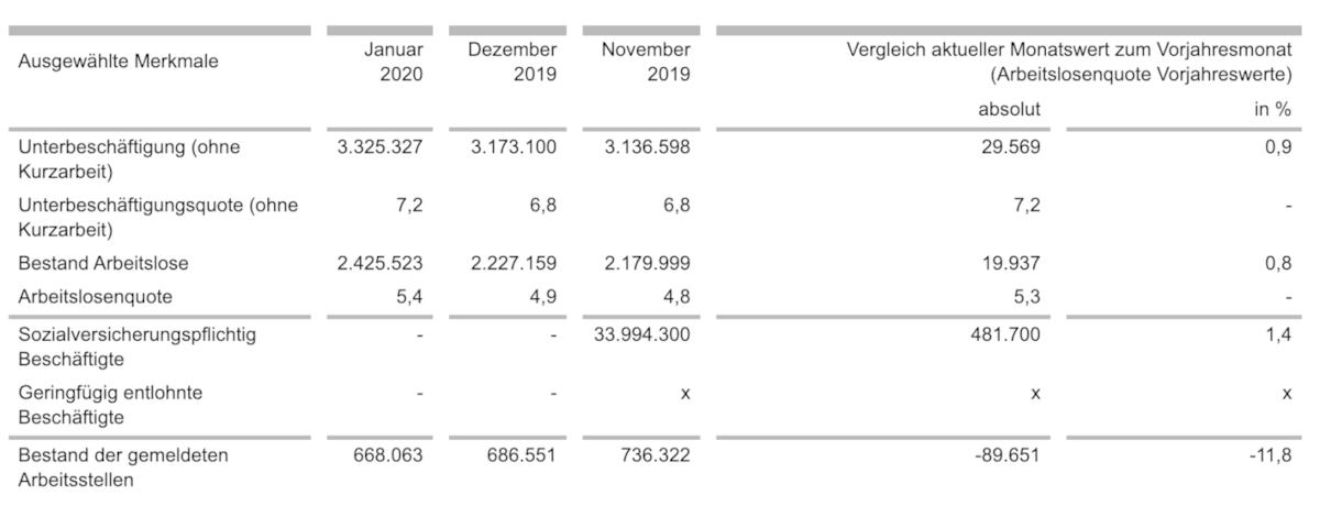 Arbeitsmarkt Statistikübersicht für Dezember