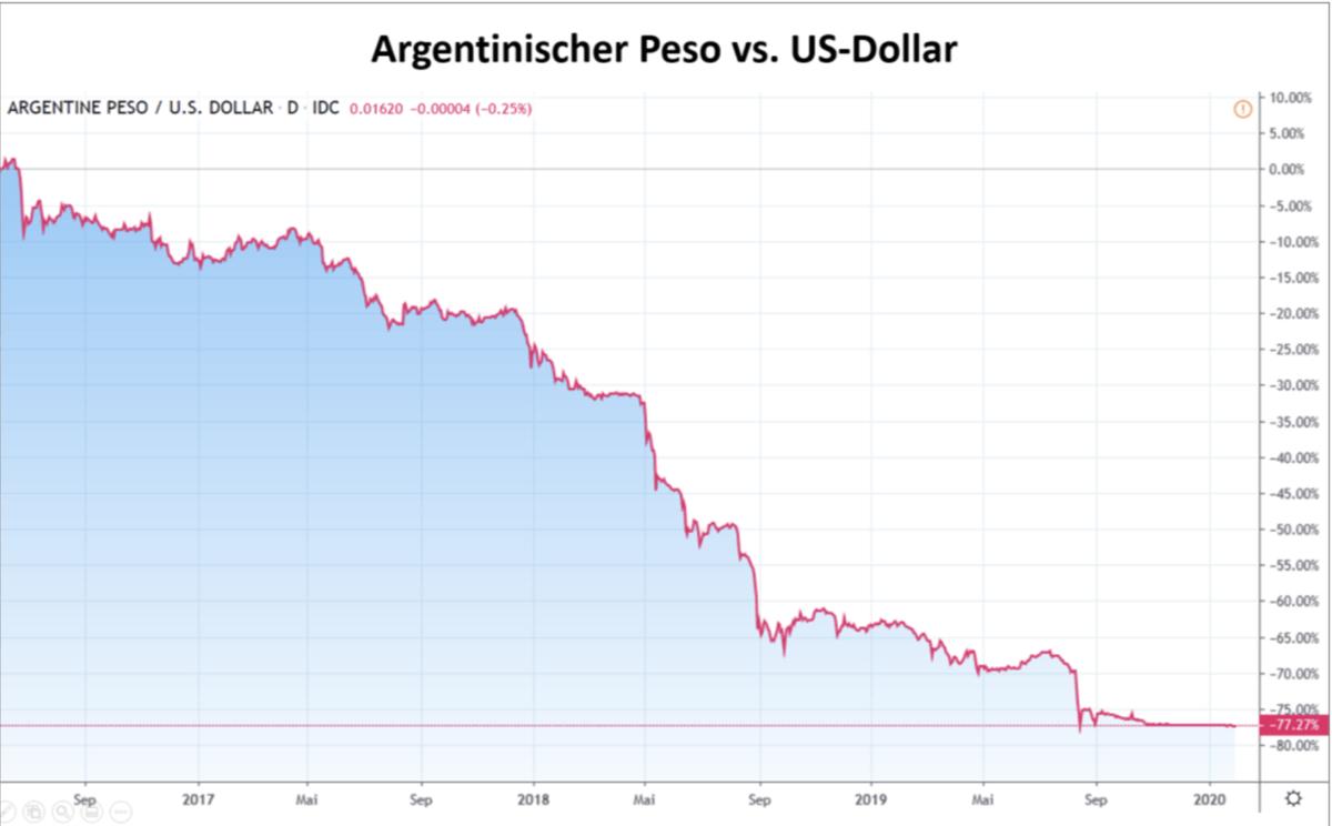 Argentinien Peso vs US-Dollar Chart