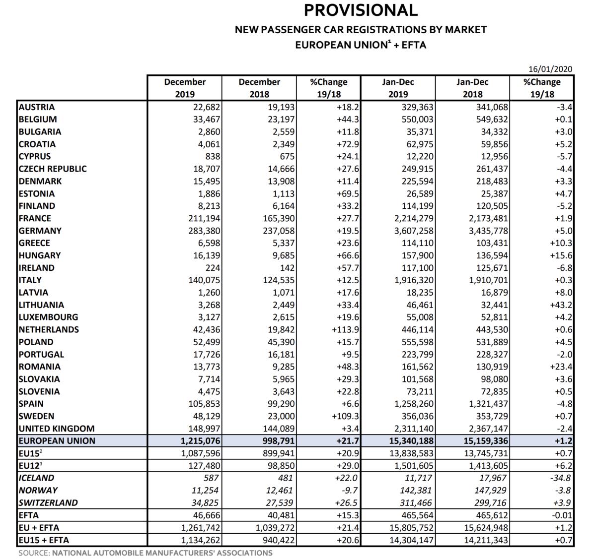 EU Autozulassungen im Dezember Statistik
