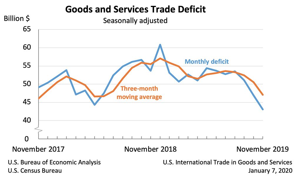 US-Handelsbilanz Defizit seit 2017