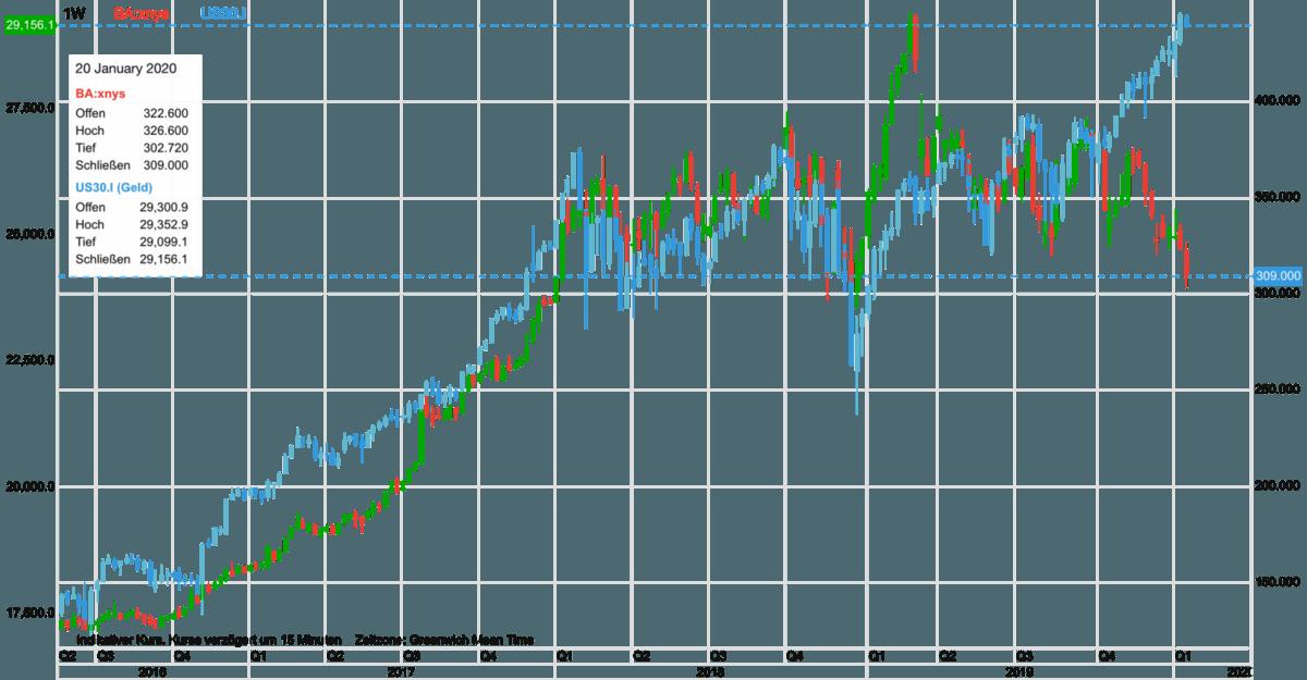 Boeing-Aktie vs Dow seit 2016
