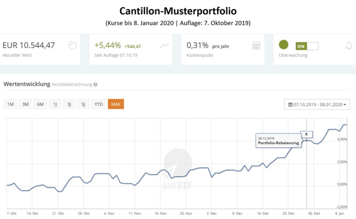 Cantillon Musterportfolio als Chart