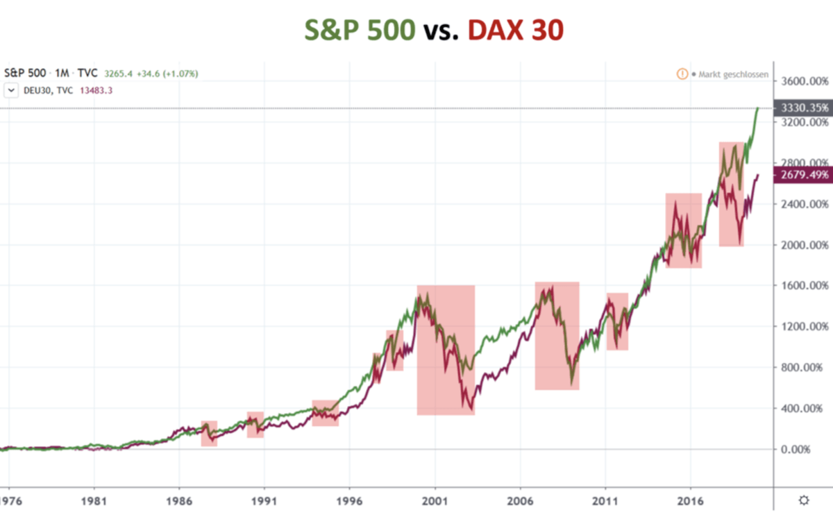 Aktienmärkte im Vergleich - S&P 500 vs Dax