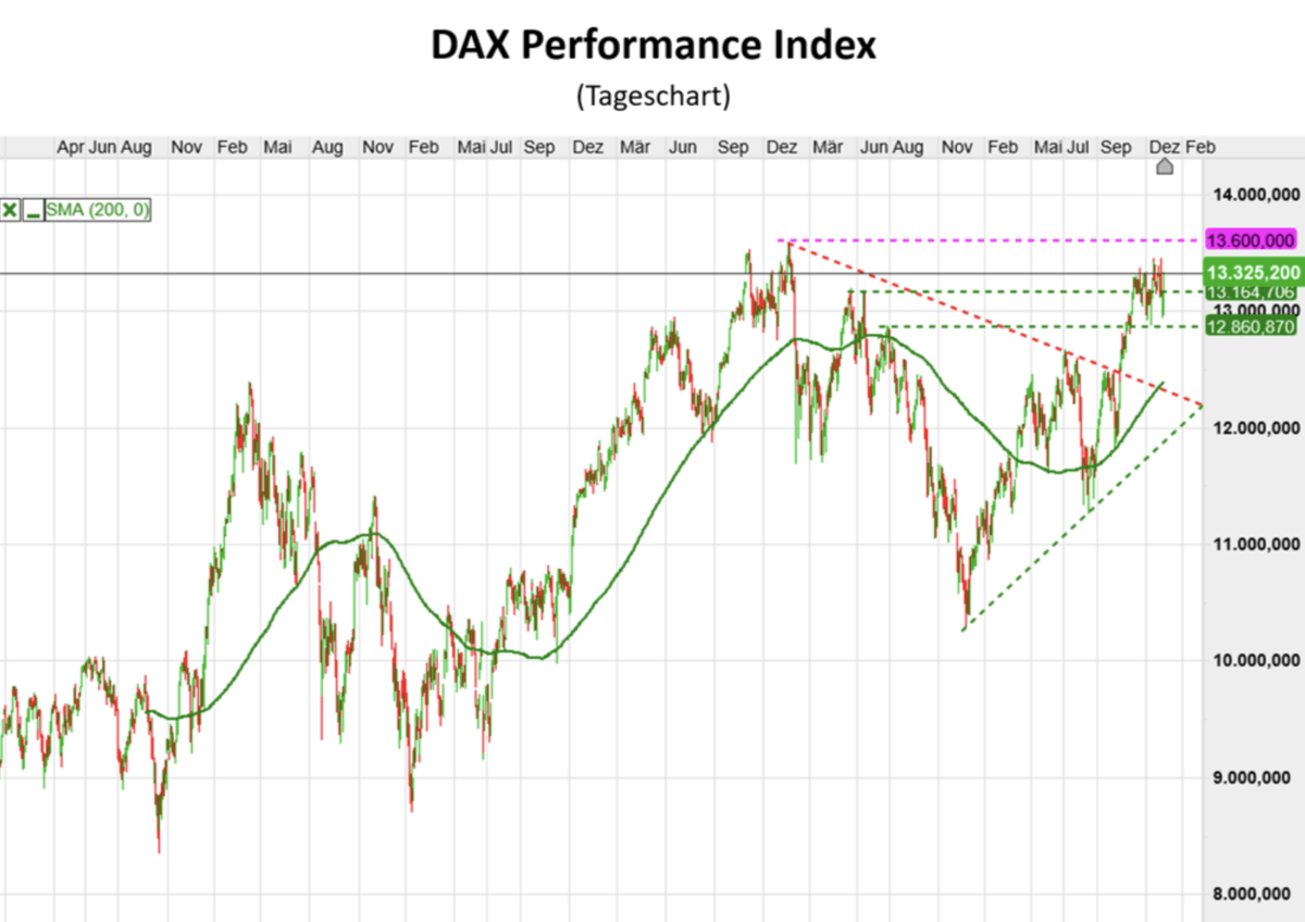 Langfristiger Dax-Chart
