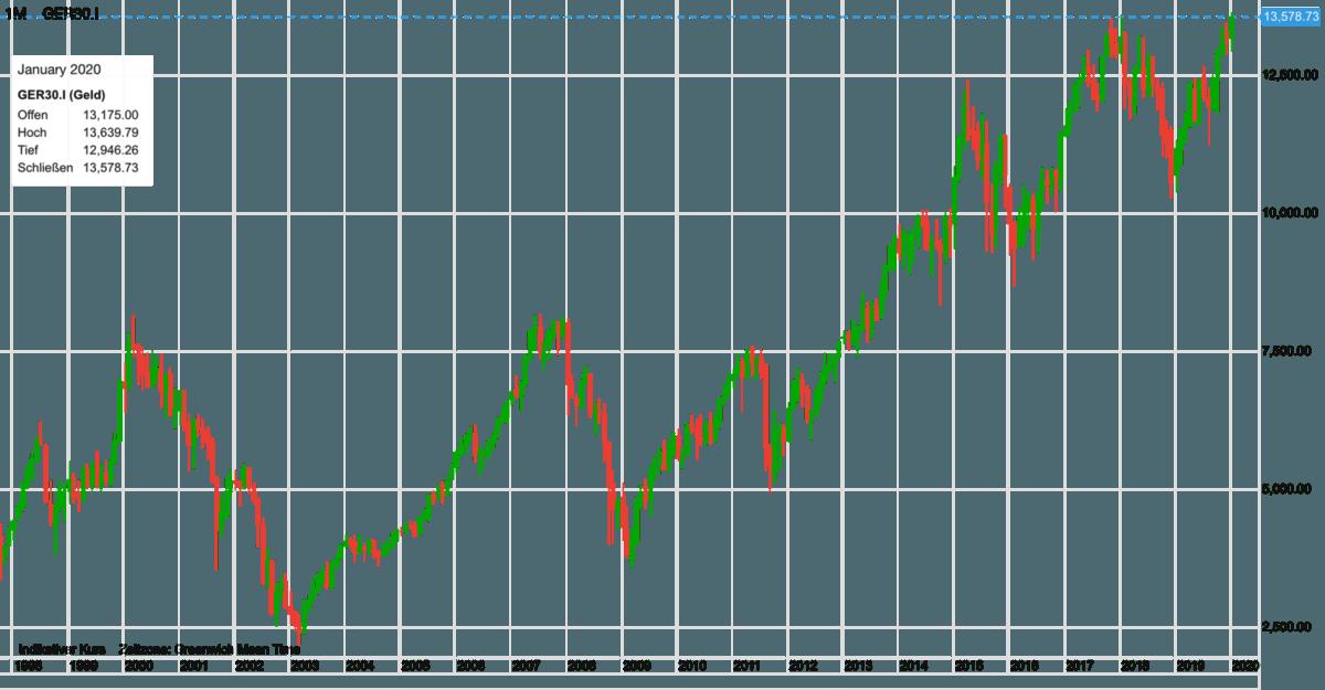 Dax-Verlauf seit 1998