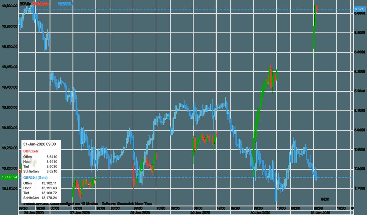 Deutsche Bank Aktie im Vergleich zum Dax