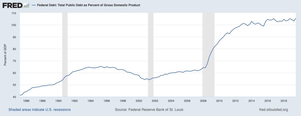 USA Staatsschulden in Relation zum BIP