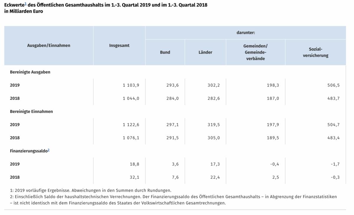 Deutschland Ausgaben Einnahmen Staat
