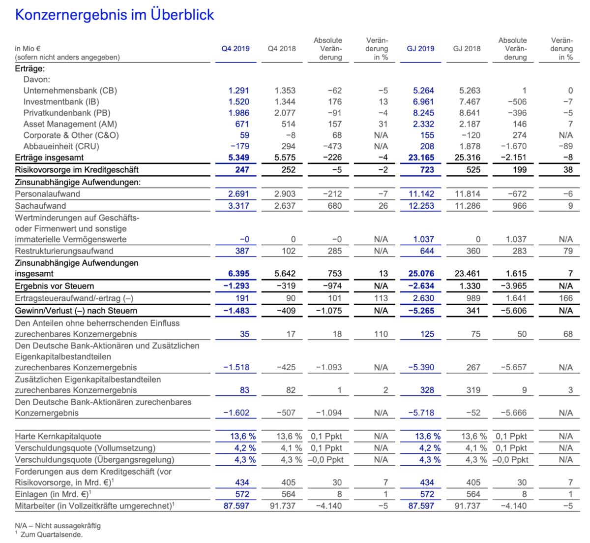 Deutsche Bank Quartalszahlen