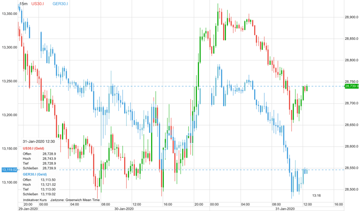 Dax vs Dow seit gestern