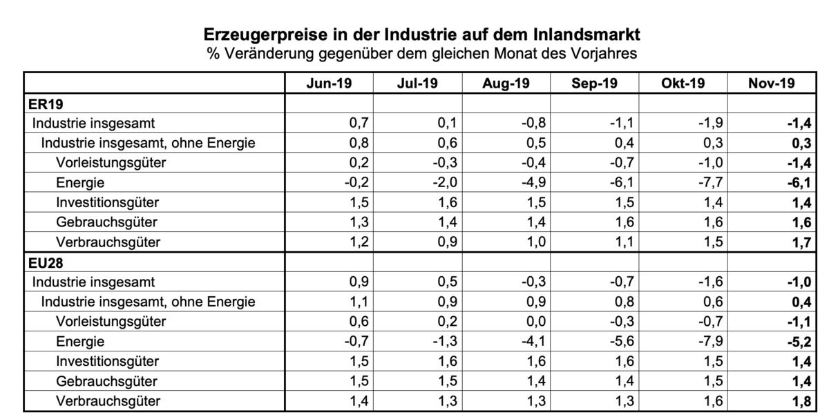 Erzeugerpreise Eurozone November