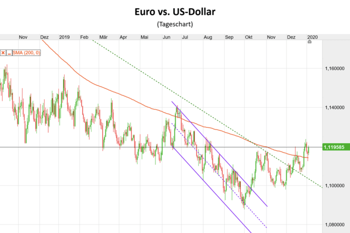 Euro vs US-Dollar Chart