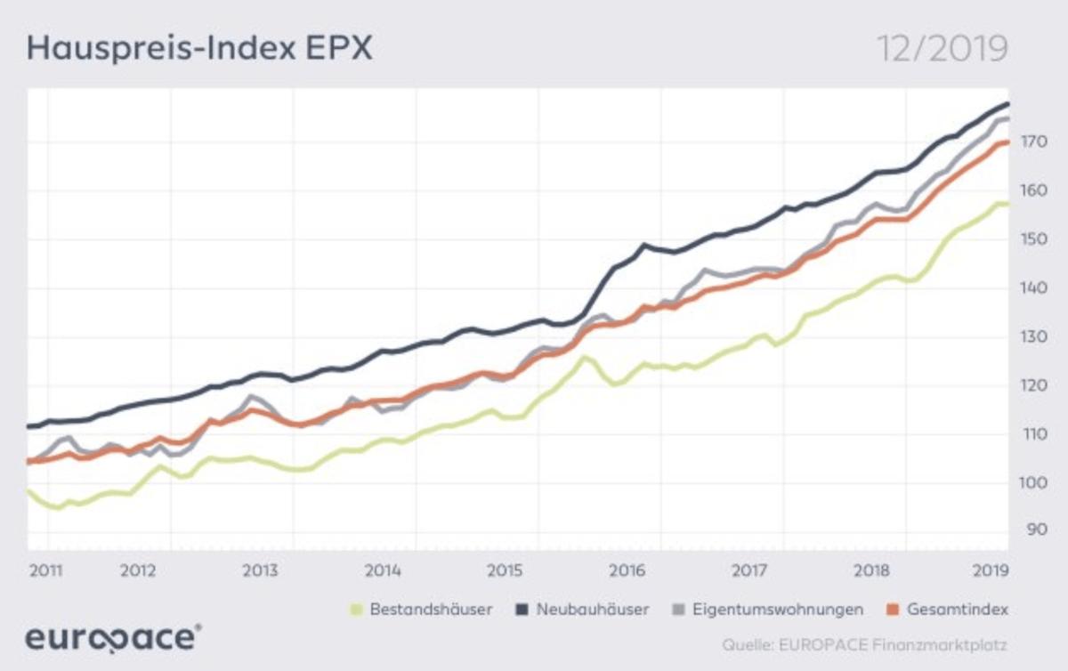 Preise für Immobilien steigen immer weiter an - Europace Hauspreisindex