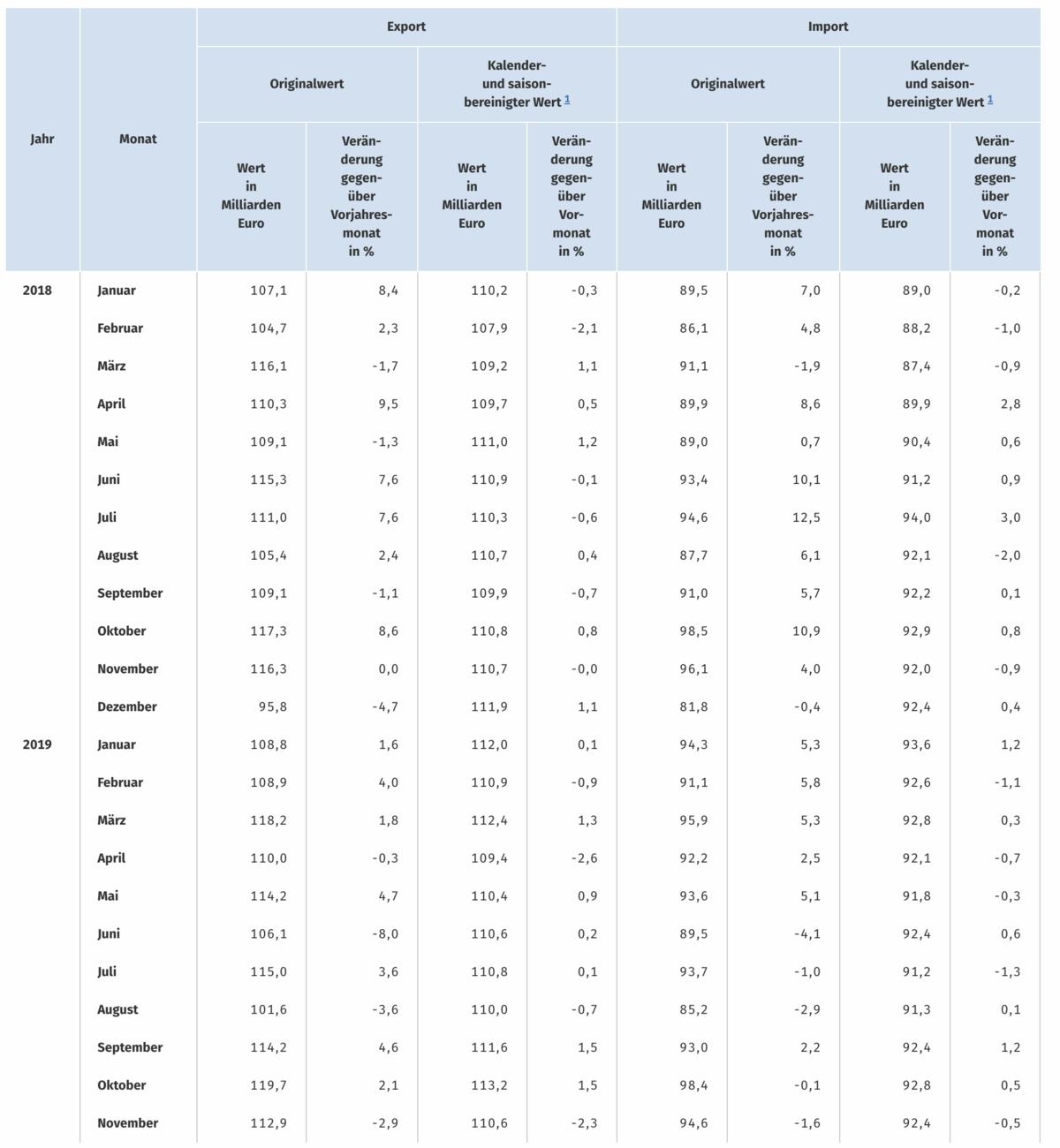Statistik für Exporte und Importe