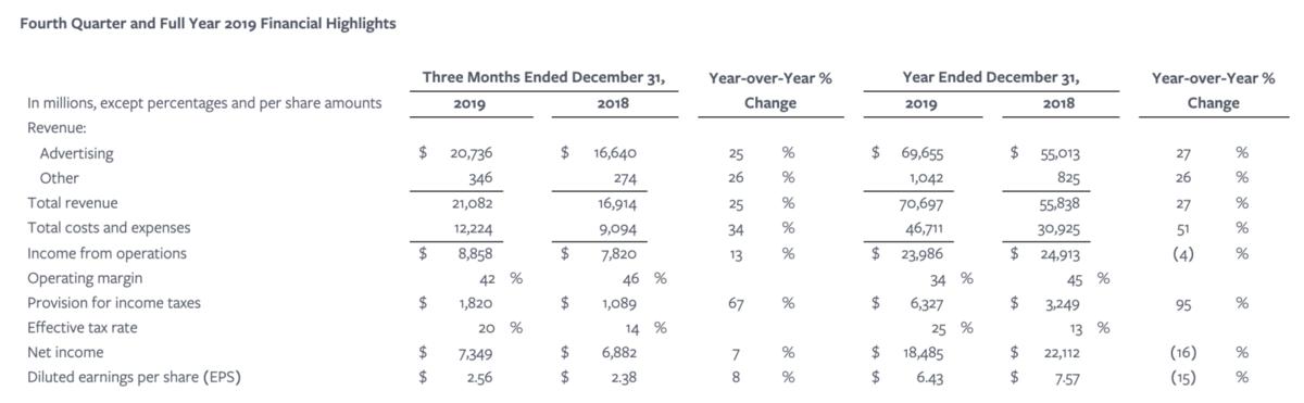 Facebook Quartalszahlen Datenübersicht