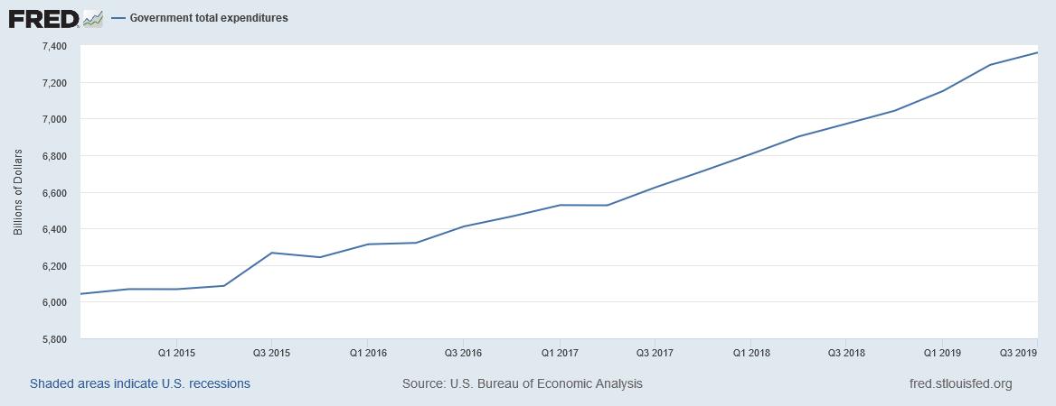 Trump erhöht die Ausgaben des US-Staates massiv