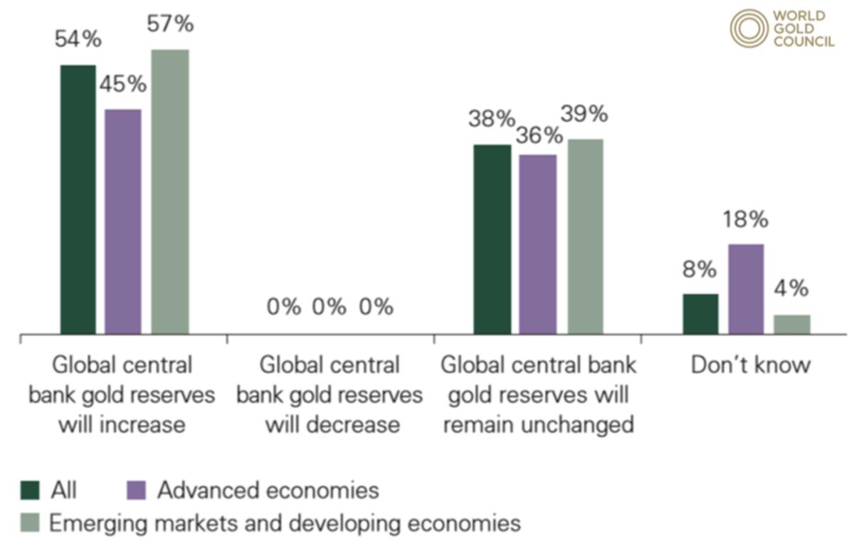Umfrage zu Gold bei Zentralbanken