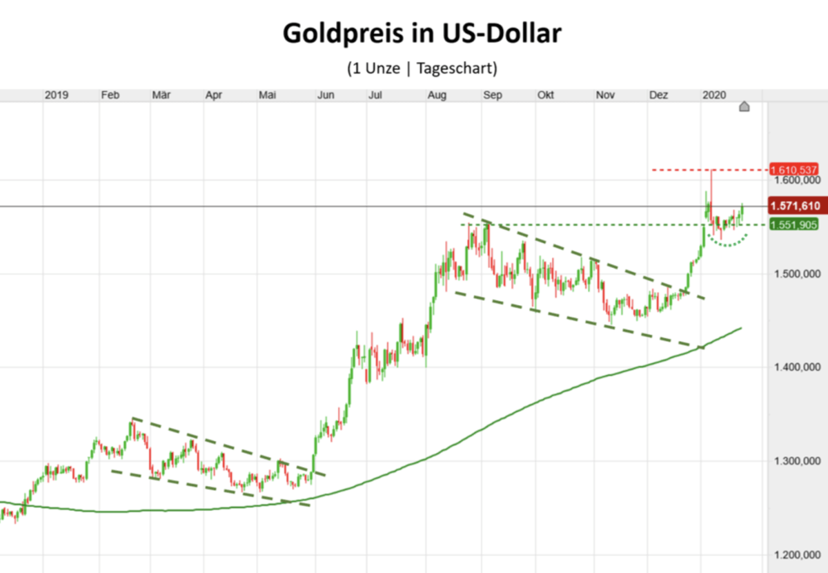 Gold in US-Dollar Chart