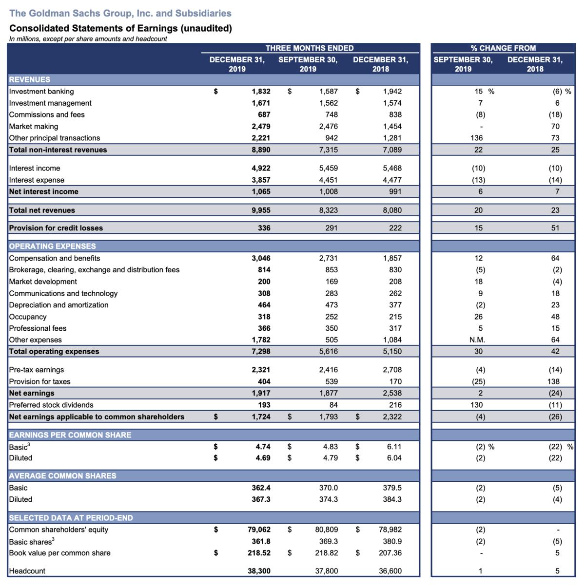 Goldman Sachs Quartalszahlen