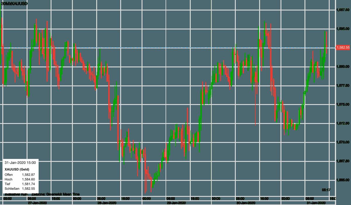 Goldpreis Verlauf seit Anfang der Woche