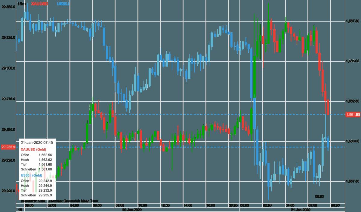Goldpreis in Relation zum Dow 30