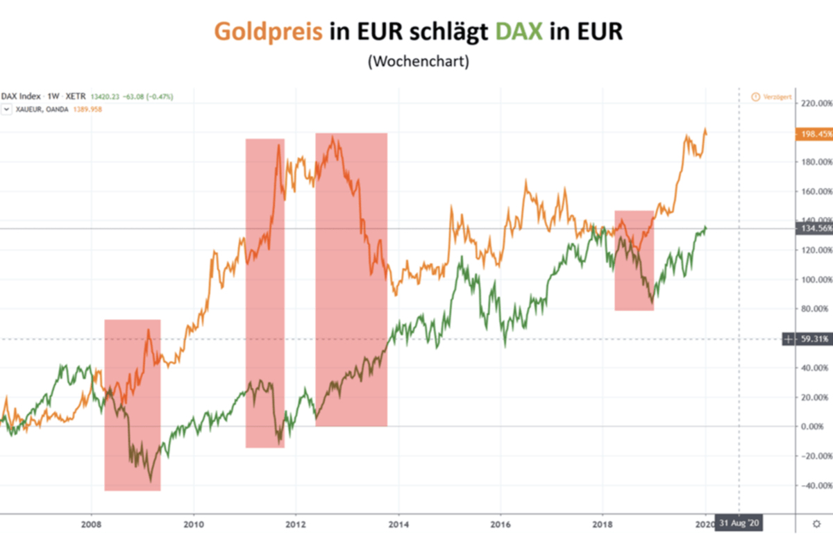 Goldpreis in Euro in Relation zum Dax