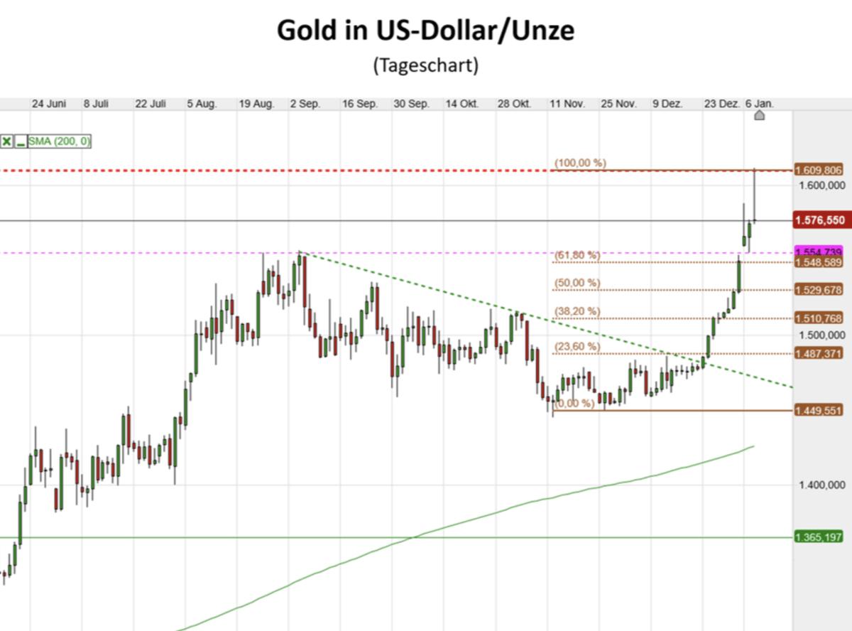 Goldpreis in US-Dollar im Chartverlauf