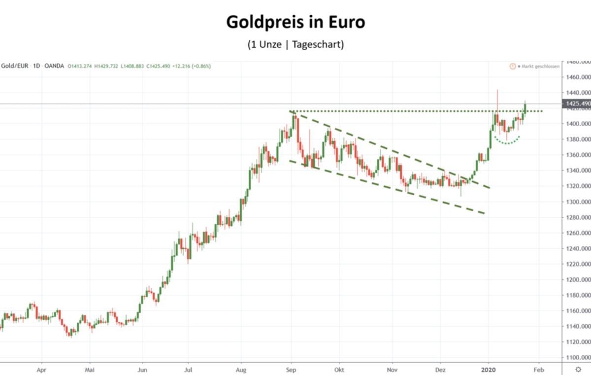 Goldpreis in Euro seit April 2019