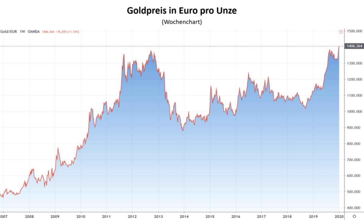 Goldpreis in Euro Chartverlauf
