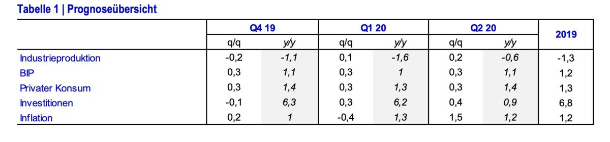 Rezession in Euroland? Nein, die Prognose zeigt leicht nach oben