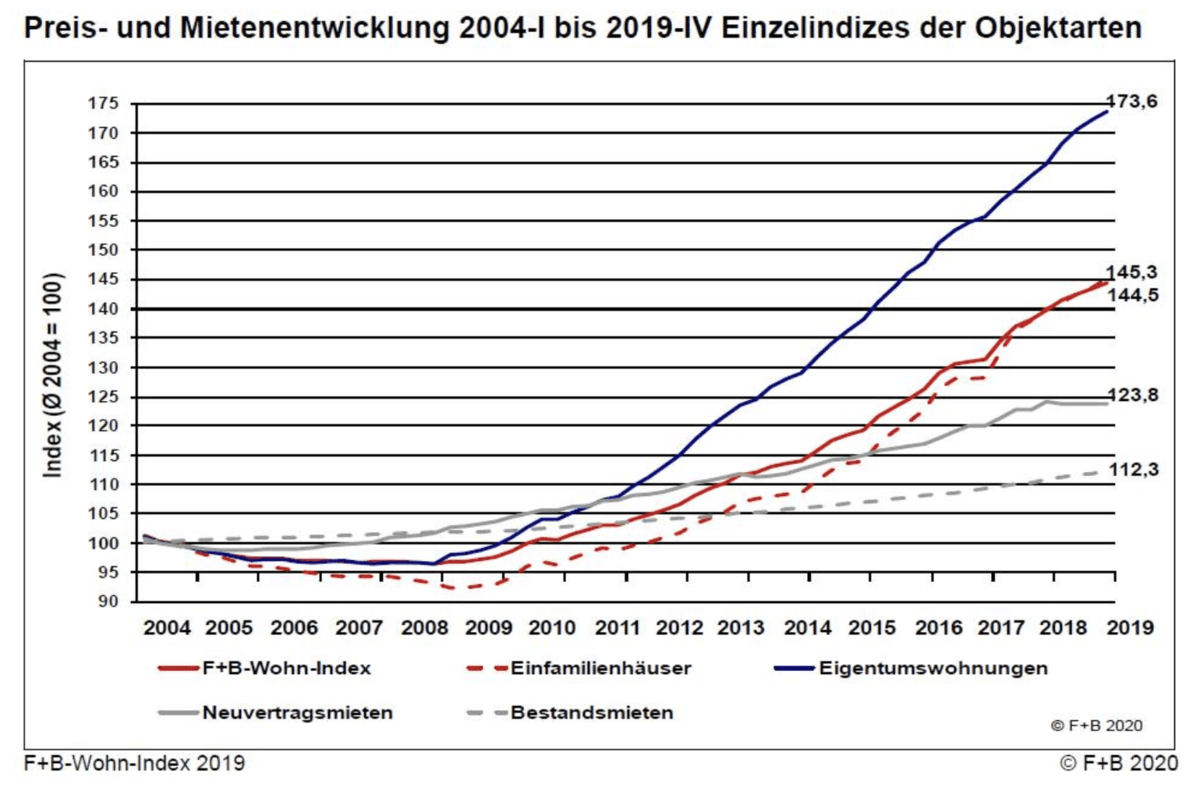 Charts für Preisentwicklungen bei Immobilien